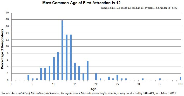 Most Common Age of First Attraction is 12