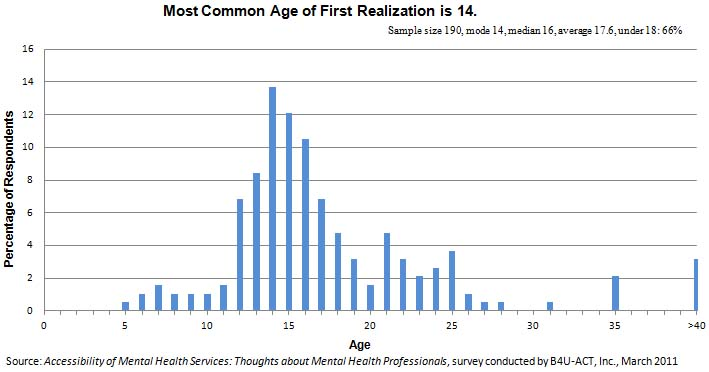 Most Common Age of First Realization is 14.