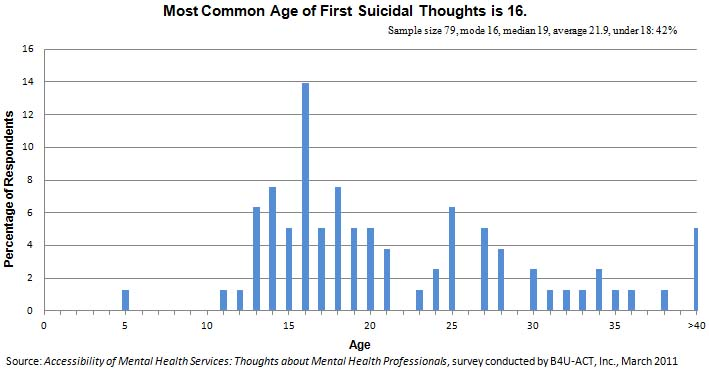 Most Common Age of First Suicidal Thoughts is 16